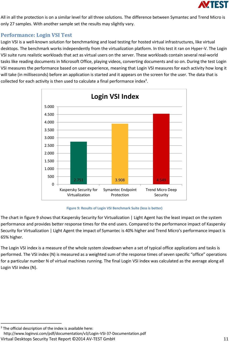 The benchmark works independently from the virtualization platform. In this test it ran on Hyper-V. The Login VSI suite runs realistic workloads that act as virtual users on the server.