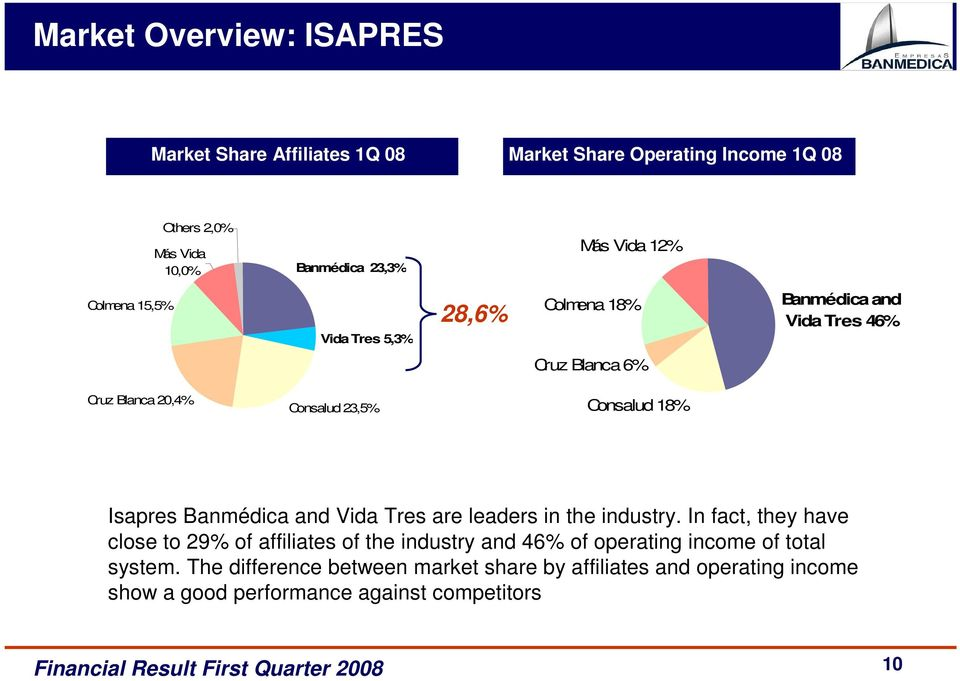 18% Isapres Banmédica and Vida Tres are leaders in the industry.