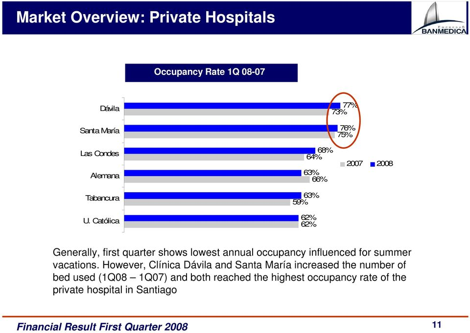 Católica 68% 64% 63% 66% 63% 59% 62% 62% 2007 2008 Generally, first quarter shows lowest annual occupancy
