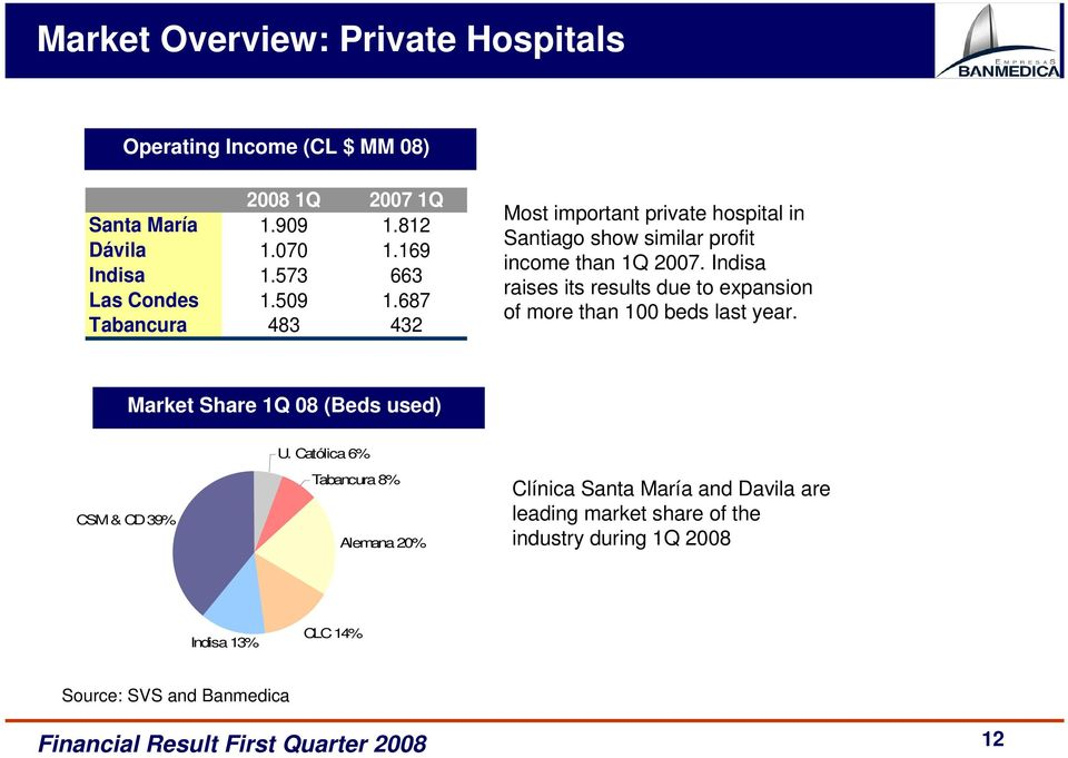 Indisa raises its results due to expansion of more than 100 beds last year. Market Share 1Q 08 (Beds used) U.