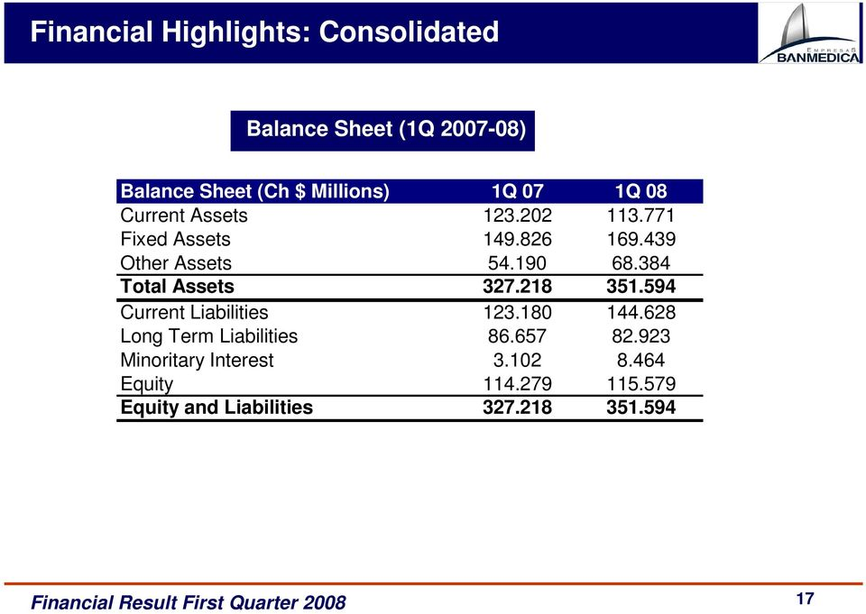 384 Total Assets 327.218 351.594 Current Liabilities 123.180 144.628 Long Term Liabilities 86.
