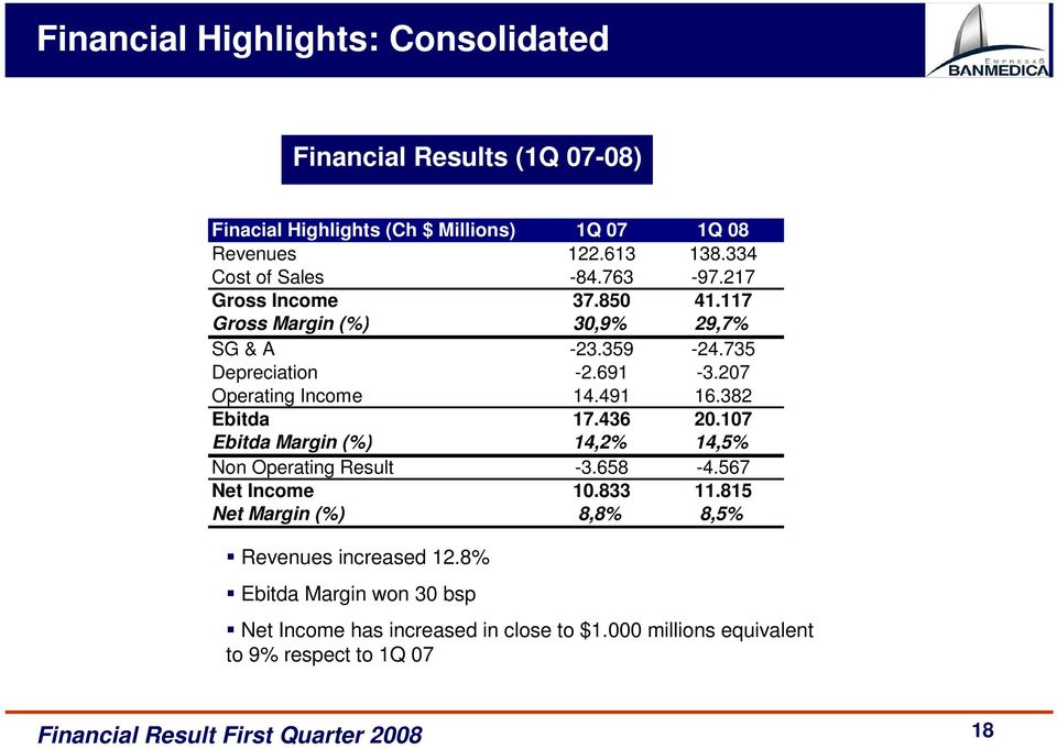 207 Operating Income 14.491 16.382 Ebitda 17.436 20.107 Ebitda Margin (%) 14,2% 14,5% Non Operating Result -3.658-4.567 Net Income 10.833 11.