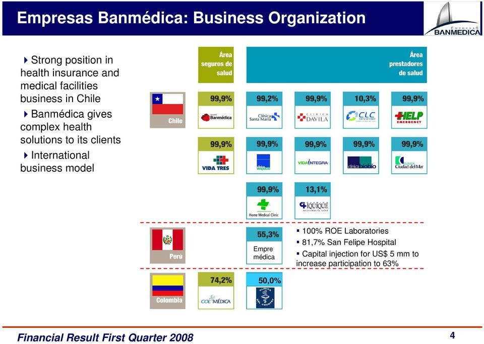 its clients International business model Empre médica 100% ROE Laboratories 81,7%
