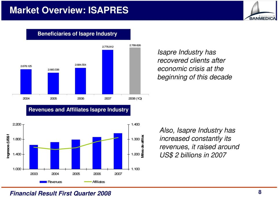 Revenues and Affiliates Isapre Industry Ingresos (US$ MM) 2.200 1.800 1.400 1.400 1.300 1.