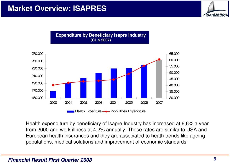 000 Health Expediture Work Illnes Expenditure Health expenditure by beneficiary of Isapre Industry has increased at 6,6% a year from 2000 and work