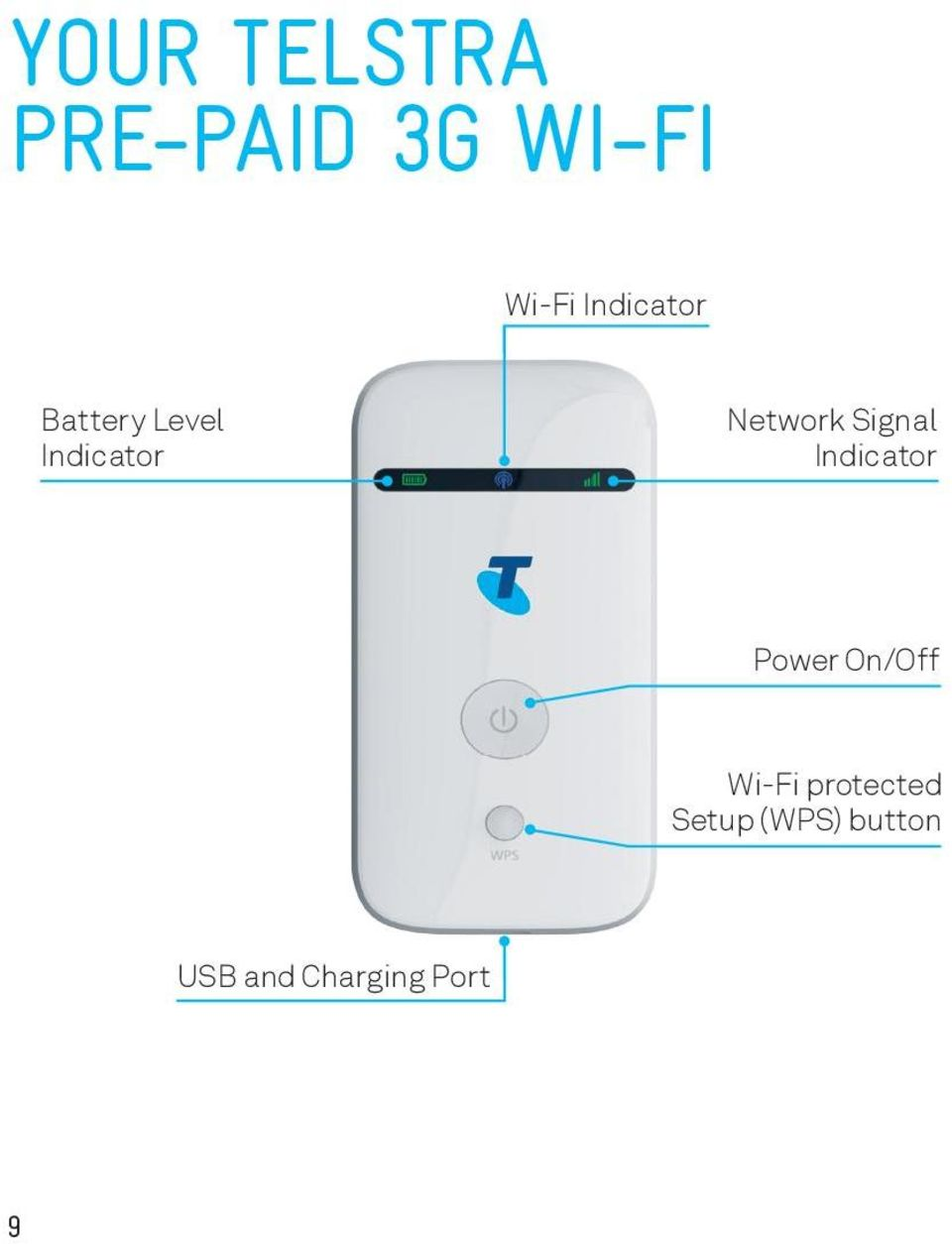 Signal Indicator Power On/Off Wi-Fi