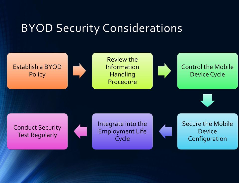 Device Cycle Conduct Security Test Regularly Integrate into