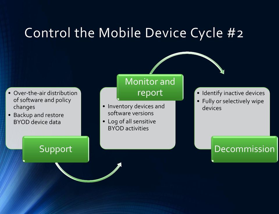 report Inventory devices and software versions Log of all sensitive BYOD