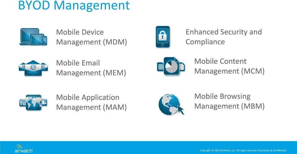 Compliance Mobile Content Management (MCM) Mobile