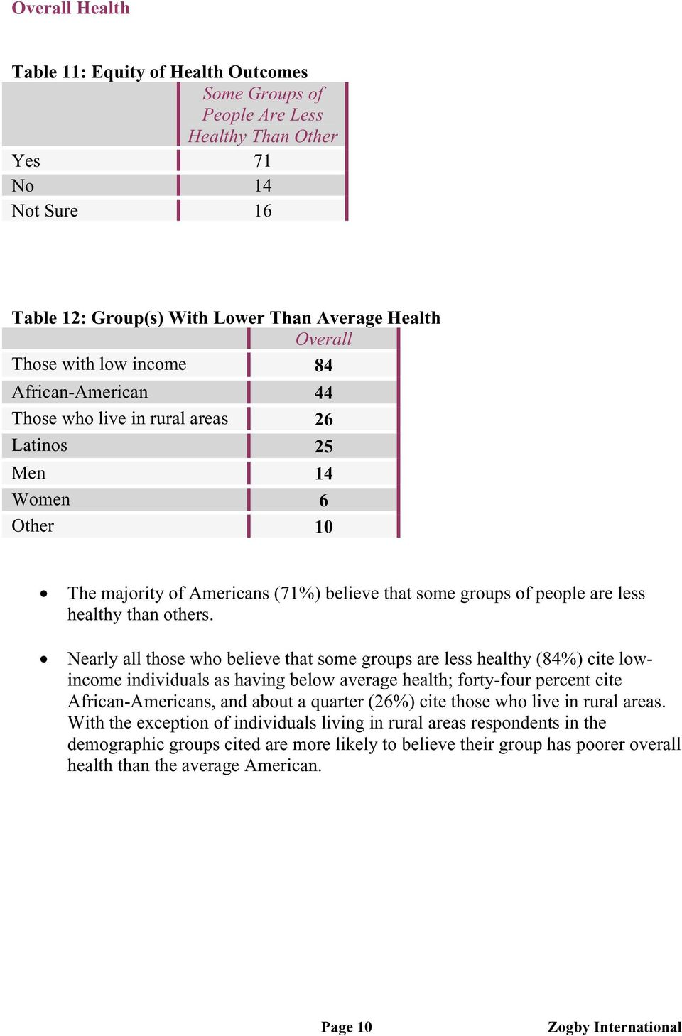 Nearly all those who believe that some groups are less healthy (84%) cite lowincome individuals as having below average health; forty-four percent cite African-Americans, and about a quarter (26%)