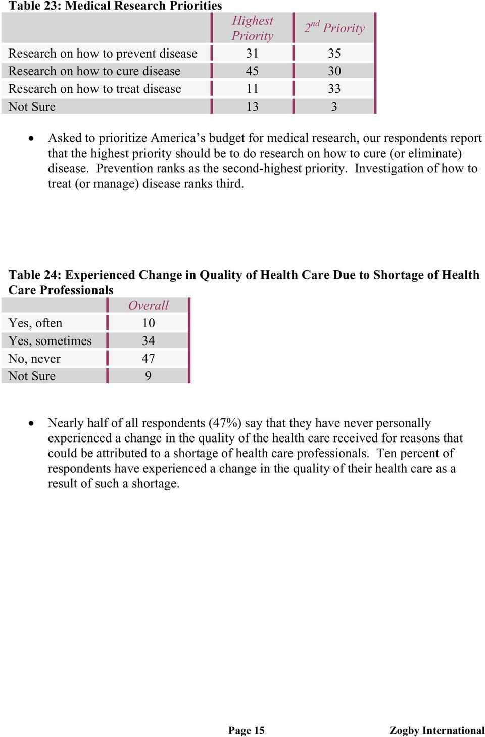 Prevention ranks as the second-highest priority. Investigation of how to treat (or manage) disease ranks third.