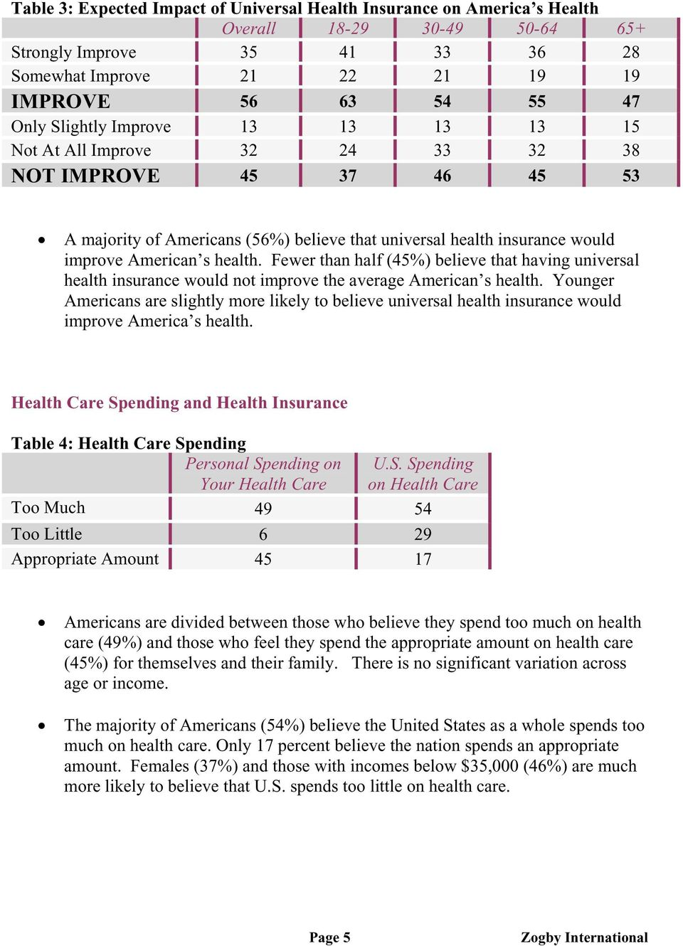Fewer than half (45%) believe that having universal health insurance would not improve the average American s health.
