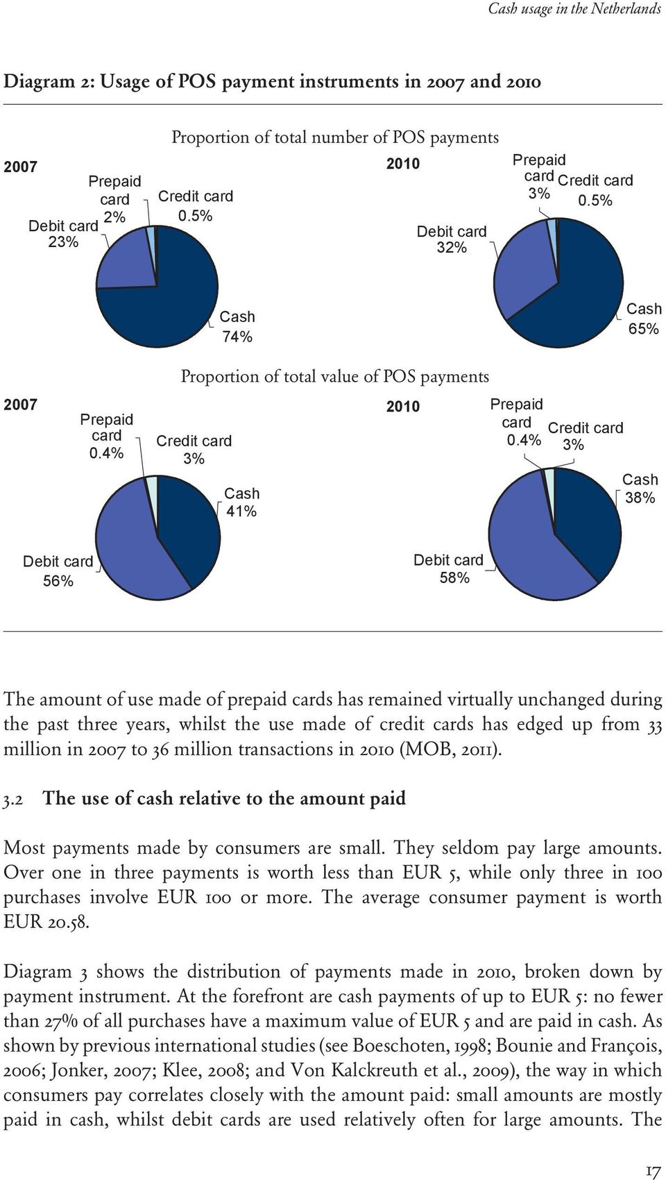 4% Credit card 3% Cash 38% Debit card 56% Debit card 58% The amount of use made of prepaid cards has remained virtually unchanged during the past three years, whilst the use made of credit cards has