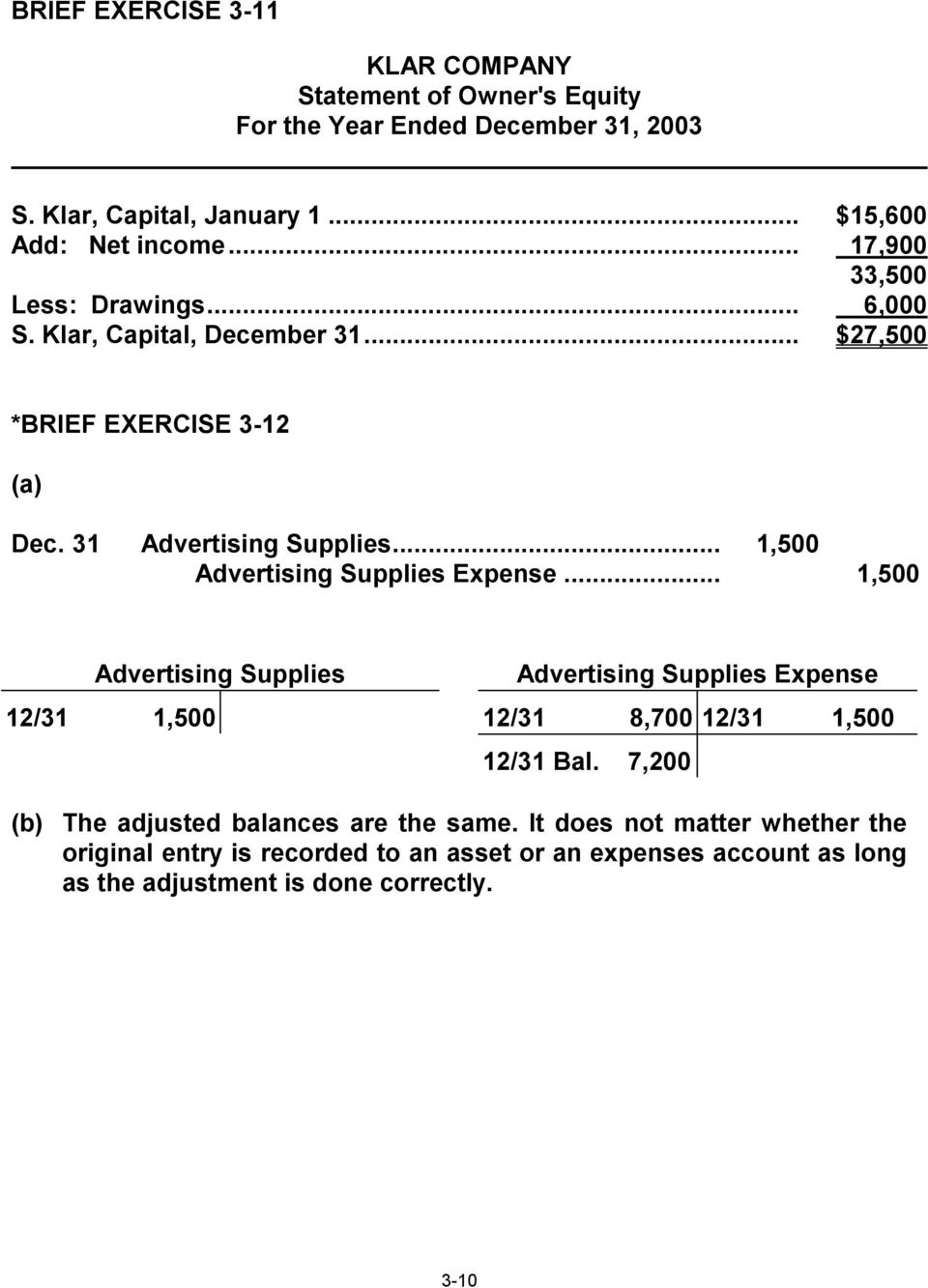 .. 1,500 Advertising Supplies Expense... 1,500 Advertising Supplies Advertising Supplies Expense 12/31 1,500 12/31 8,700 12/31 1,500 12/31 Bal.