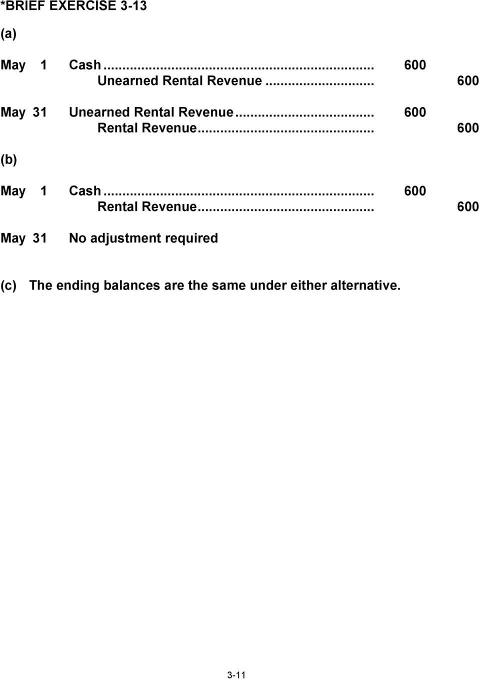 .. 600 (b) May 1 Cash... 600 Rental Revenue.