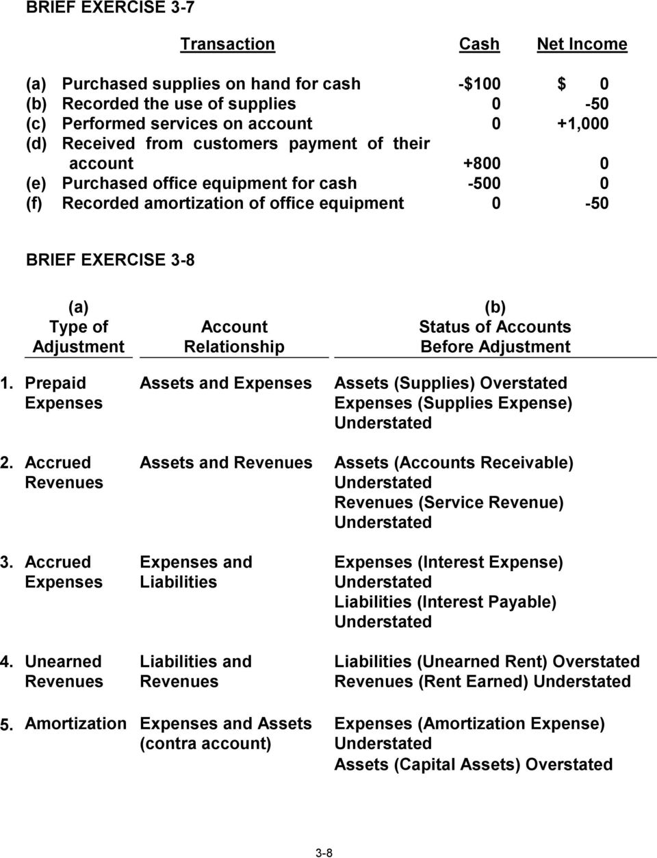 Relationship (b) Status of Accounts Before Adjustment 1. Prepaid Expenses Assets and Expenses Assets (Supplies) Overstated Expenses (Supplies Expense) Understated 2.
