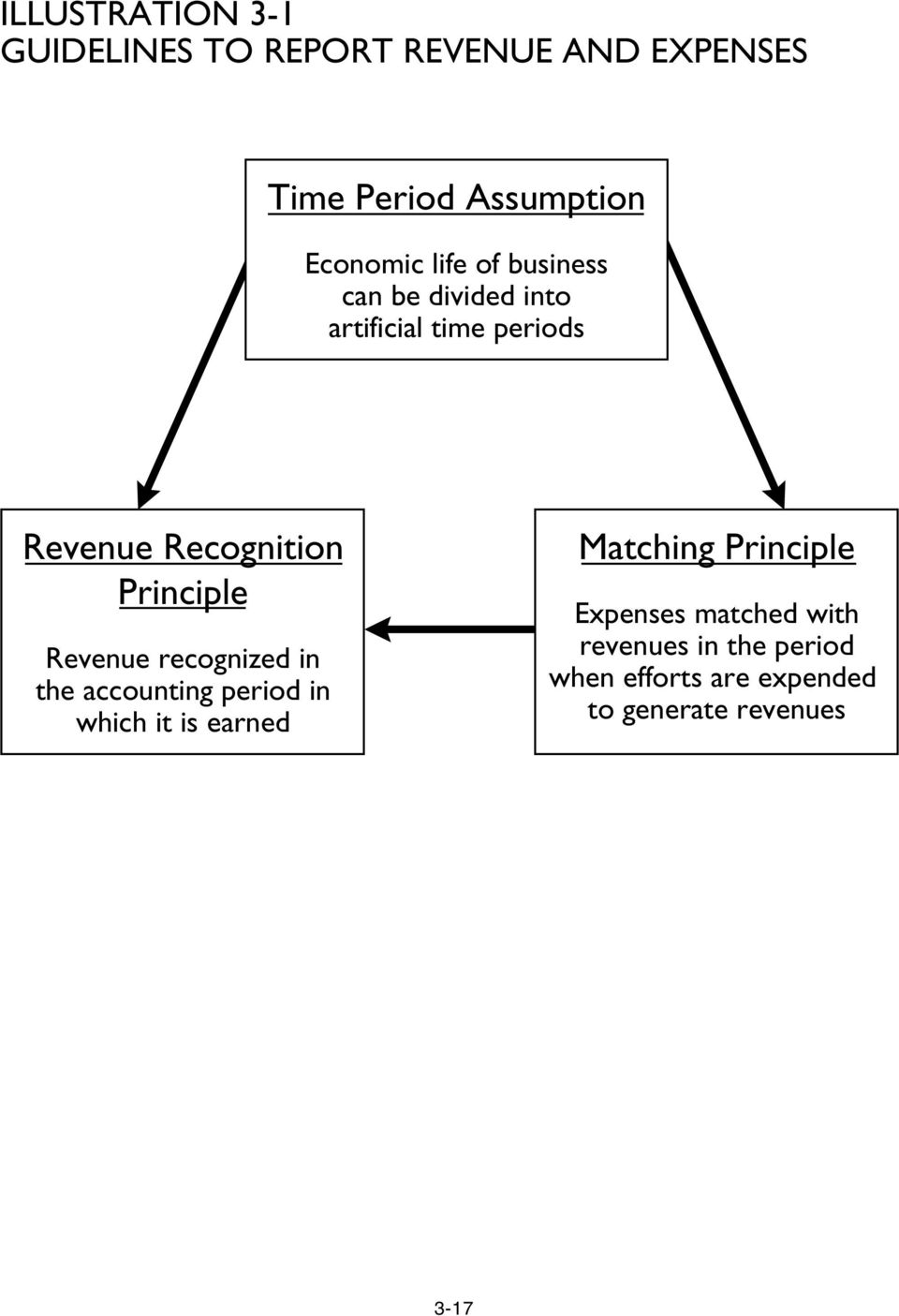 Revenue recognized in the accounting period in which it is earned Matching Principle