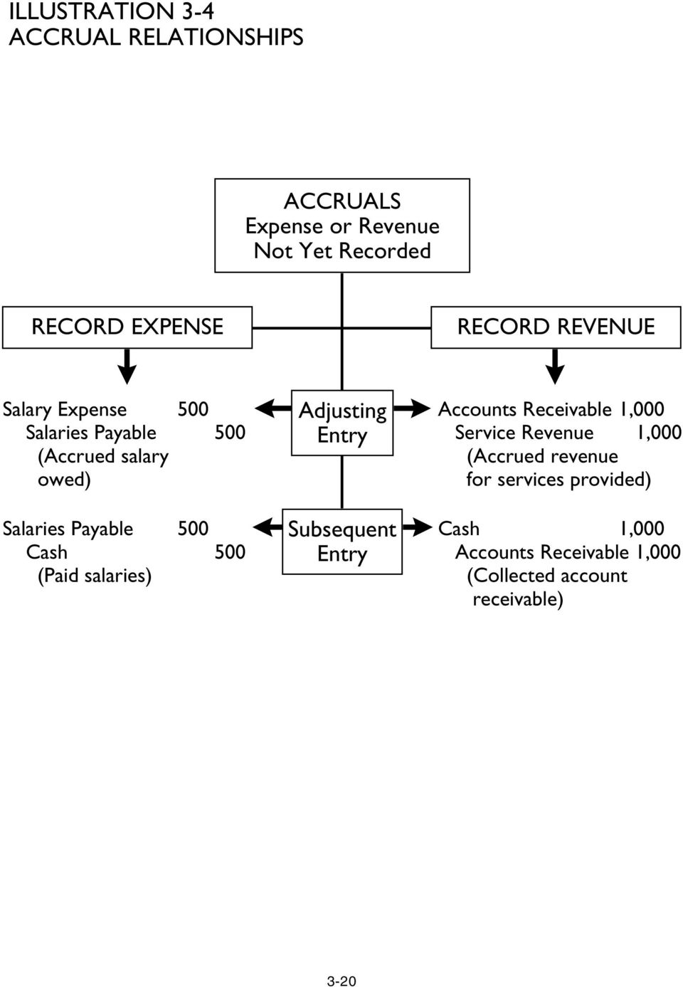 Accounts Receivable 1,000 Service Revenue 1,000 (Accrued revenue for services provided)