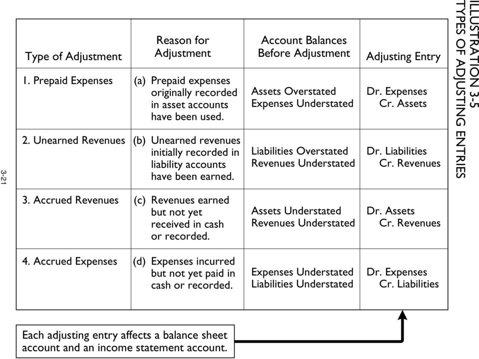 Account Balances Before Adjustment Assets Overstated Expenses Understated Liabilities Overstated Revenues Understated Adjusting Dr. Expenses Cr. Assets Dr. Liabilities Cr.