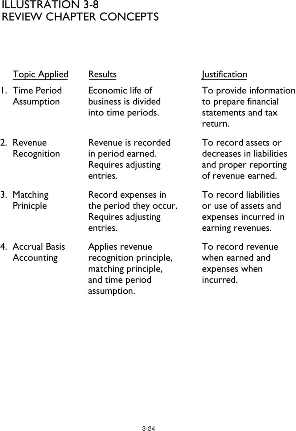 Record expenses in the period they occur. Requires adjusting entries. Applies revenue recognition principle, matching principle, and time period assumption.