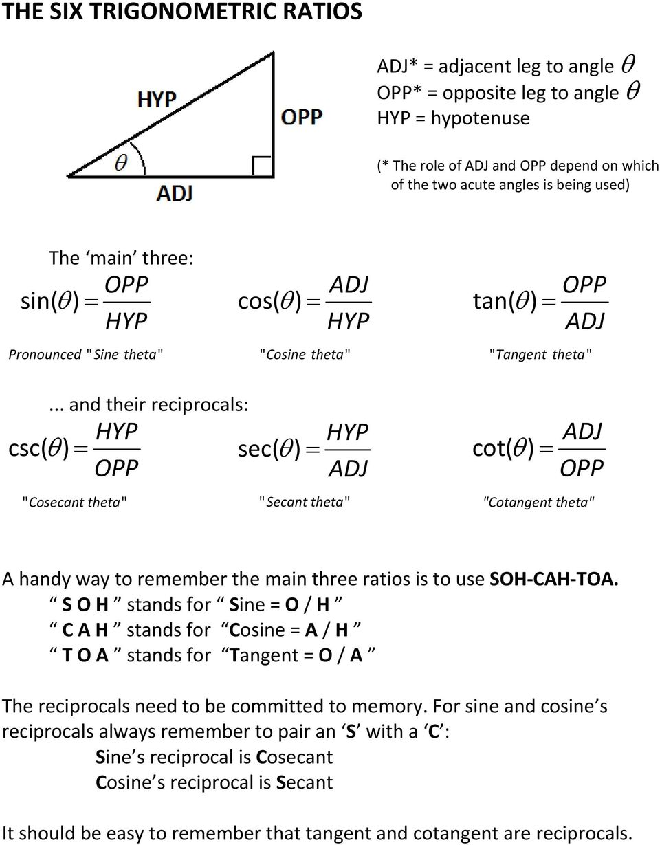 ".. and their reciprocals: HYP OPP "" Cosecant theta"" HYP sec( θ ) cot( θ ) ADJ "" Secant theta"" ADJ OPP ""Cotangent theta"" A handy way to remember the main three ratios is to use SOH CAH TOA."