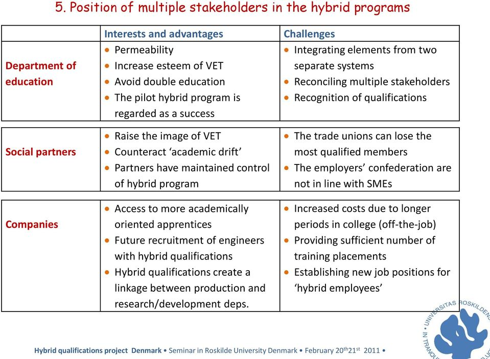 Future recruitment of engineers with hybrid qualifications Hybrid qualifications create a linkage between production and research/development deps.