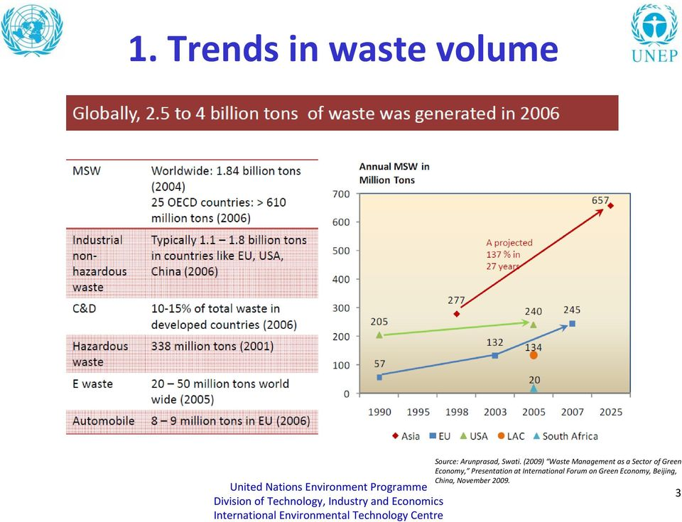 (2009) Waste Management as a Sector of Green