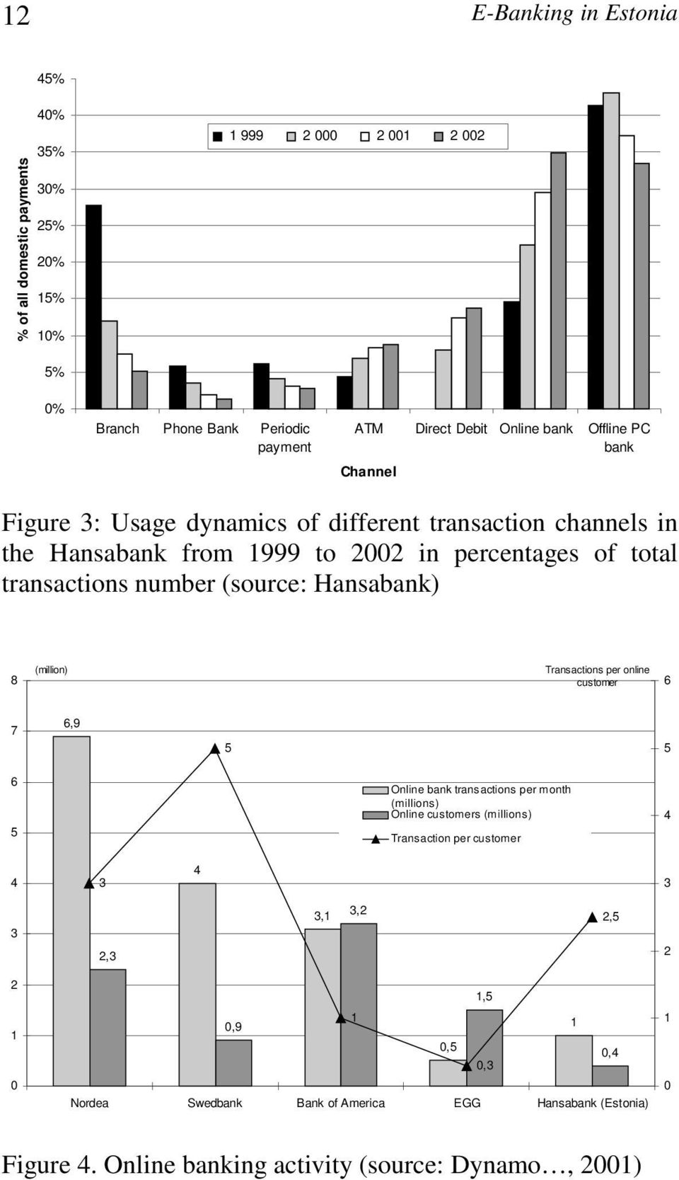 (source: Hansabank) 8 (million) Transactions per online customer 6 7 6,9 5 5 6 5 Online bank transactions per month (millions) Online customers (millions) Transaction per