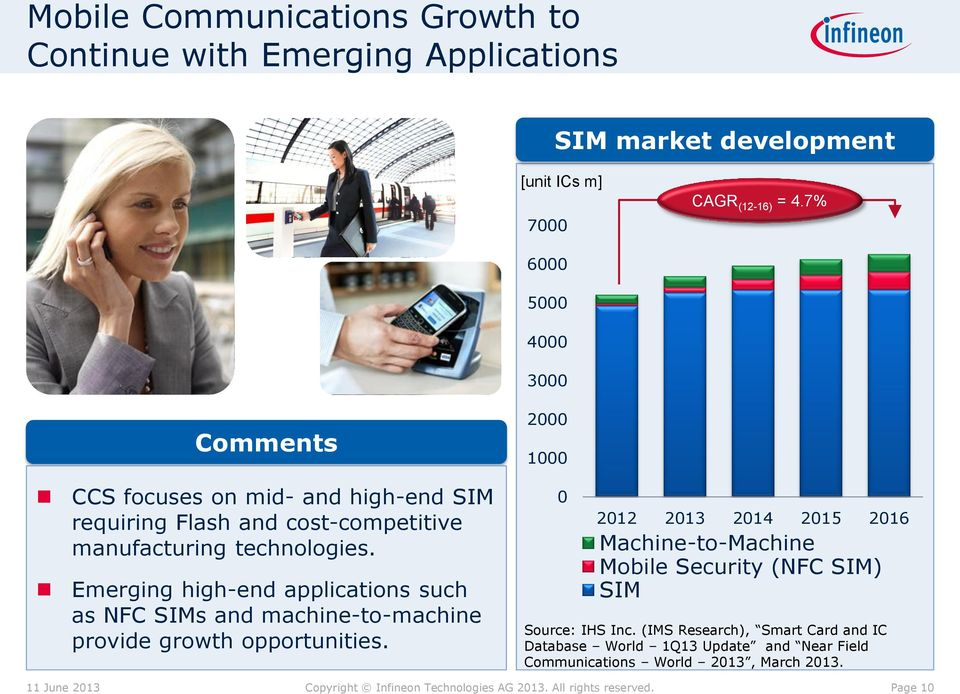 Emerging high-end applications such as NFC SIMs and machine-to-machine provide growth opportunities.