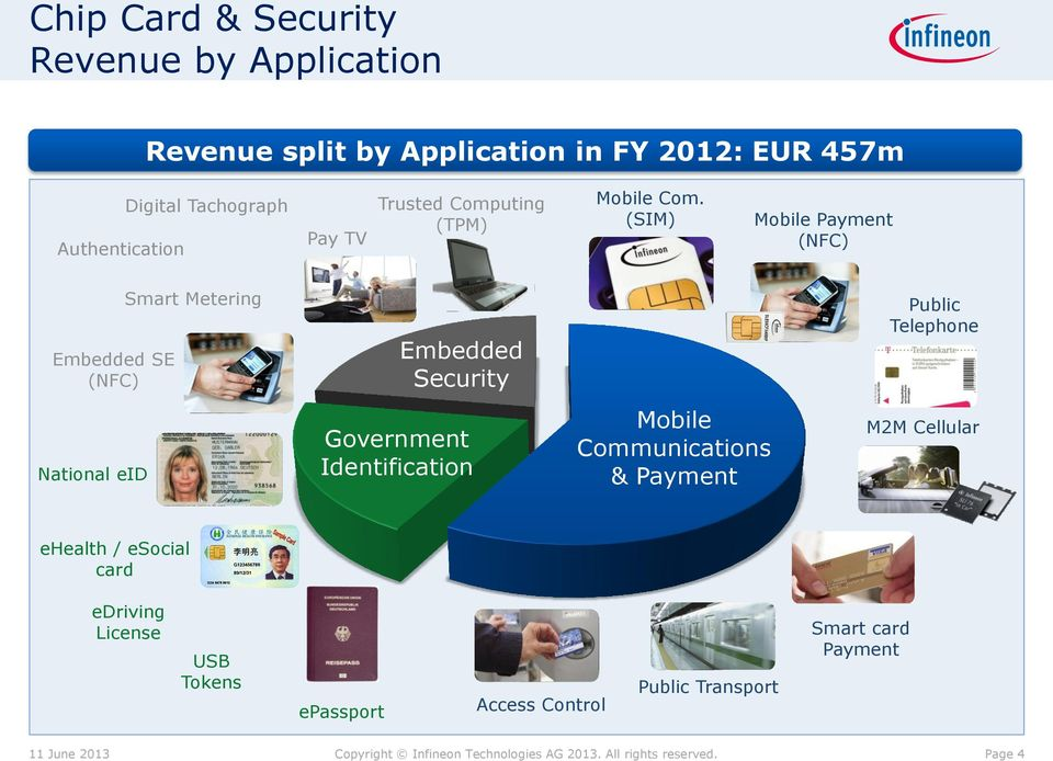 (SIM) Mobile Payment (NFC) Embedded SE (NFC) Smart Metering Embedded Security Public Telephone National eid