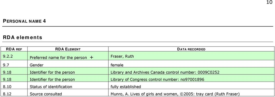 18 Identifier for the person Library and Archives Canada control number: 0009C0252 9.