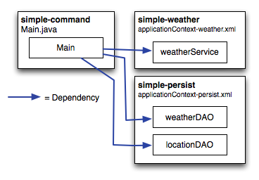 "Maven by Example 121 Figure 7.4: Command Line Application Referencing simple-weather and simple-persist POM for simple-command <project xmlns=""http://maven.apache.org/pom/4.0.0"" xmlns:xsi=""http://www."