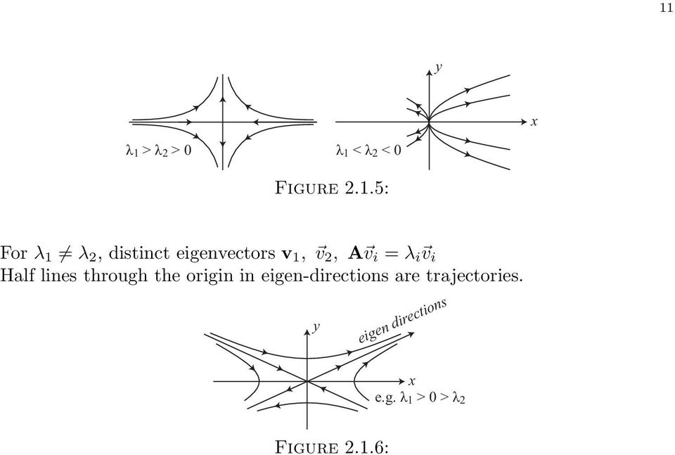 lines through the origin in eigen-directions are