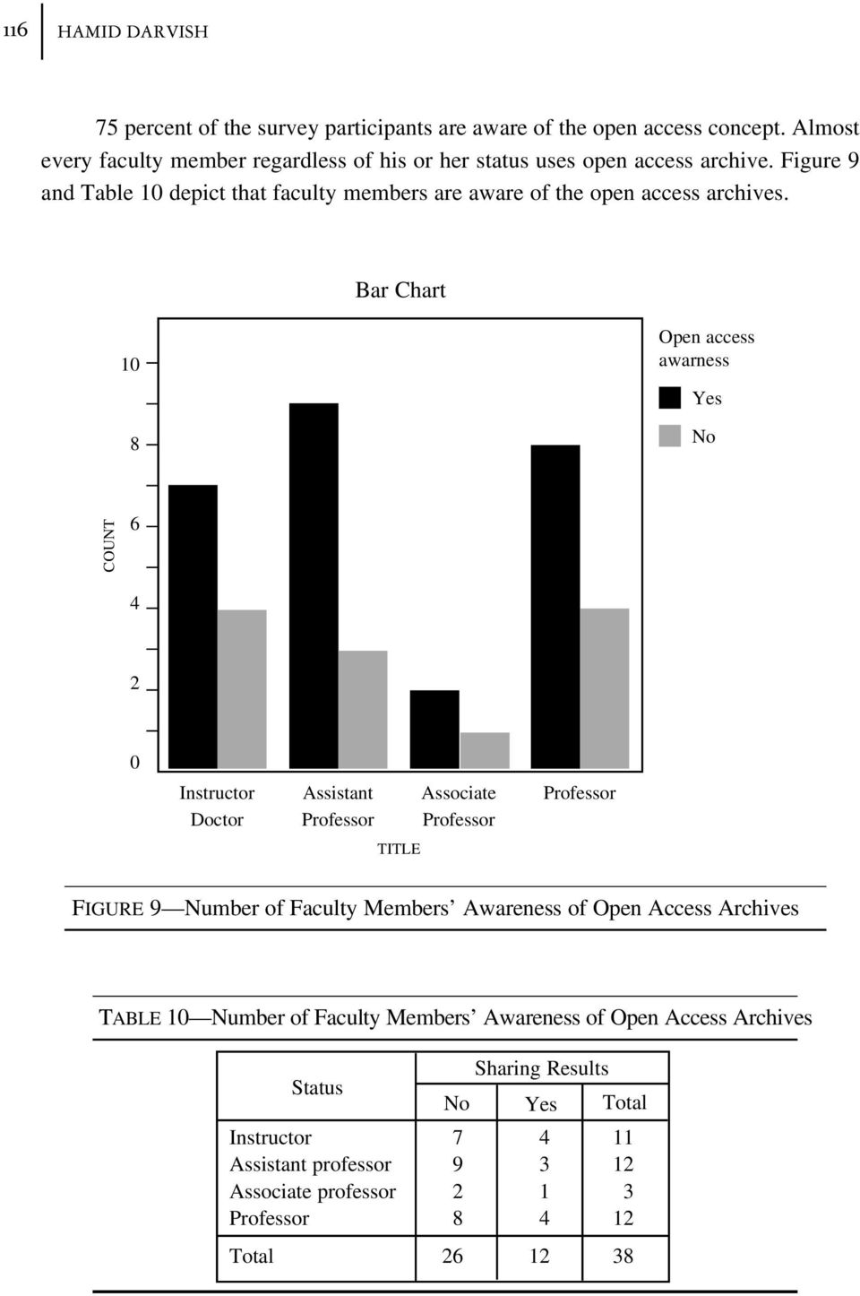 Figure 9 and Table depict that faculty members are aware of the open access archives.