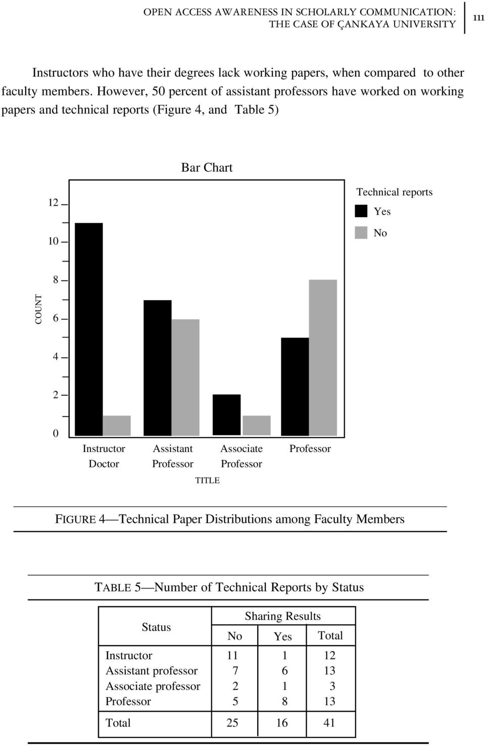 However, 5 percent of assistant professors have worked on working papers and technical reports (Figure, and Table 5) Bar