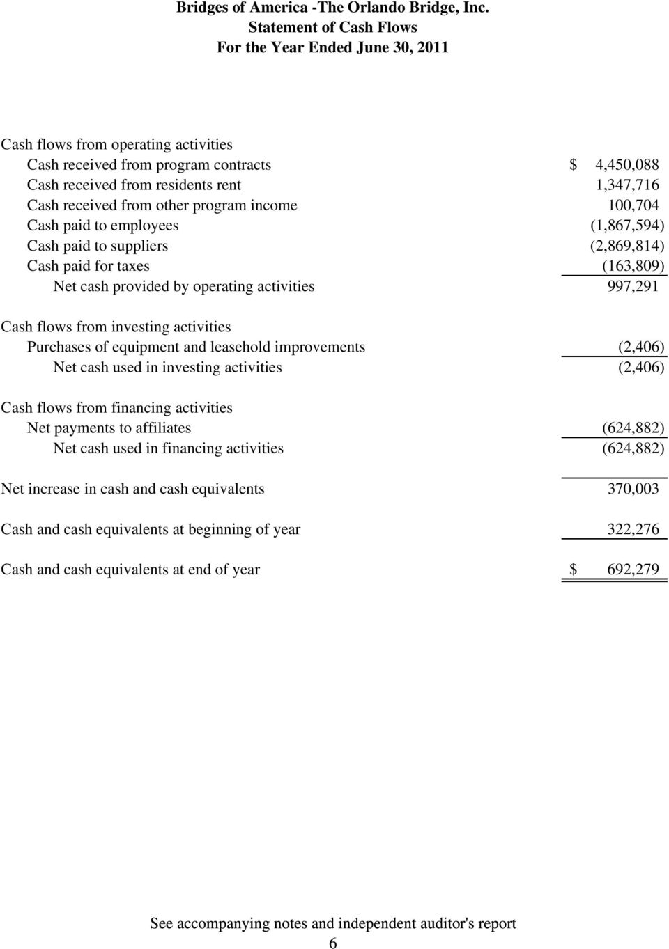 Purchases of equipment and leasehold improvements (2,406) Net cash used in investing activities (2,406) Cash flows from financing activities Net payments to affiliates (624,882) Net cash used in