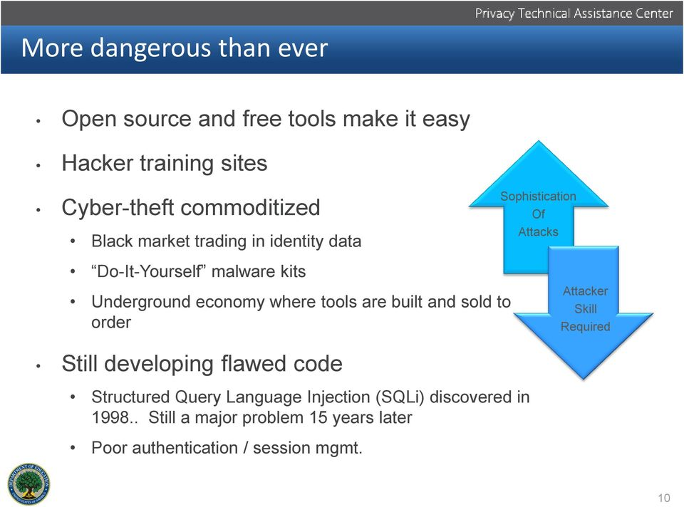 where tools are built and sold to order Attacker Skill Required Still developing flawed code Structured Query