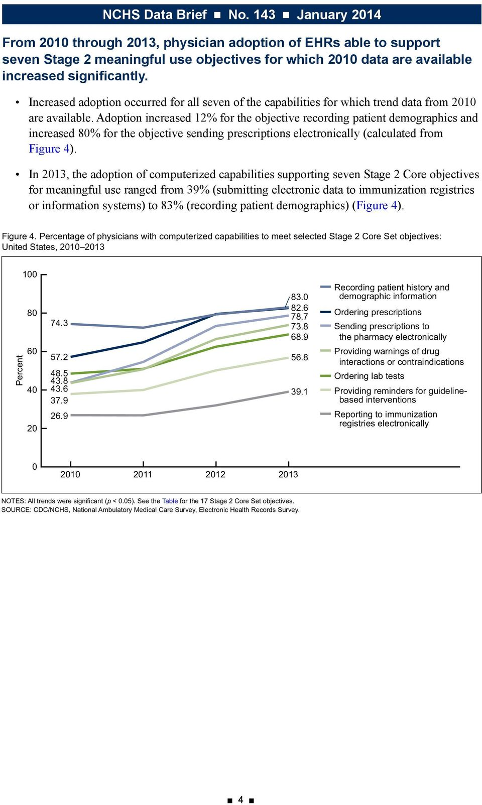 Adoption increased 12% for the objective recording patient demographics and increased 80% for the objective sending prescriptions electronically (calculated from Figure 4).