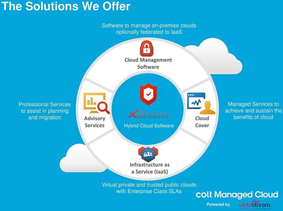 Hybrid Cloud Software Cloud Cover Managed Services to achieve and sustain the benefits of cloud