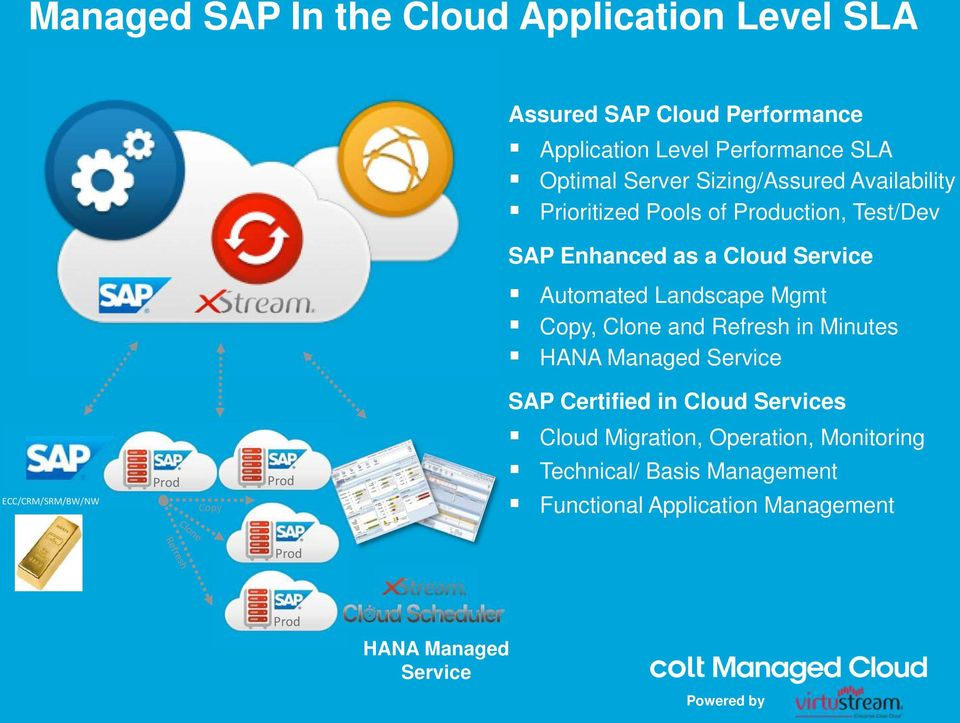 Copy, Clone and Refresh in Minutes HANA Managed Service ECC/CRM/SRM/BW/NW Prod Copy Prod SAP Certified in Cloud Services Cloud