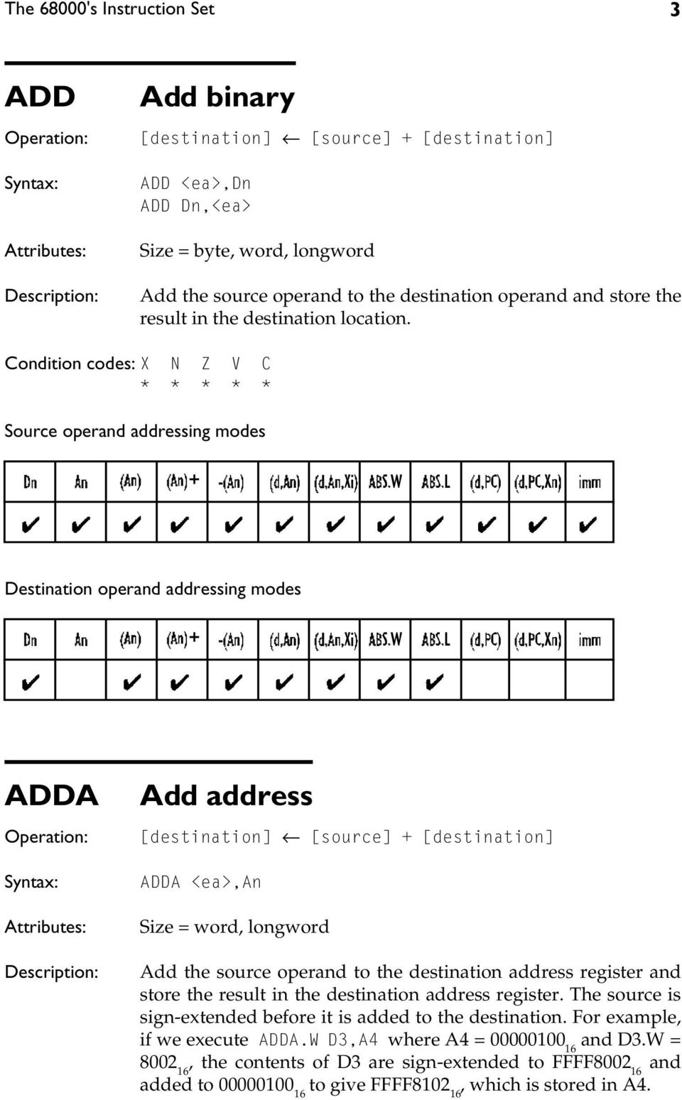 * * * * * Source operand addressing modes Destination operand addressing modes ADDA Add address [destination] [source] + [destination] ADDA <ea>,an Size = word, longword Add the source operand to