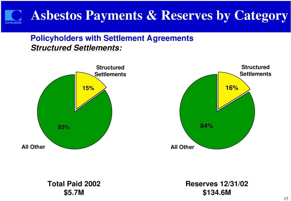 Settlements Structured Settlements 15% 16% 85% 84% All