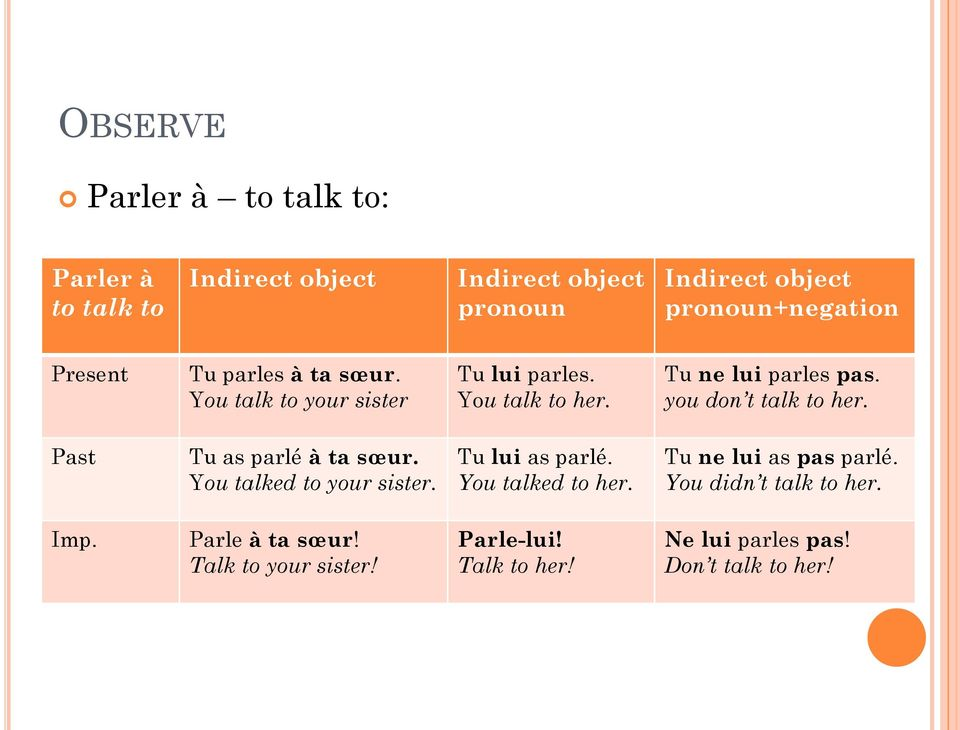 you don t talk to her. Past Tu as parlé à ta sœur. You talked to your sister. Tu lui as parlé. You talked to her.