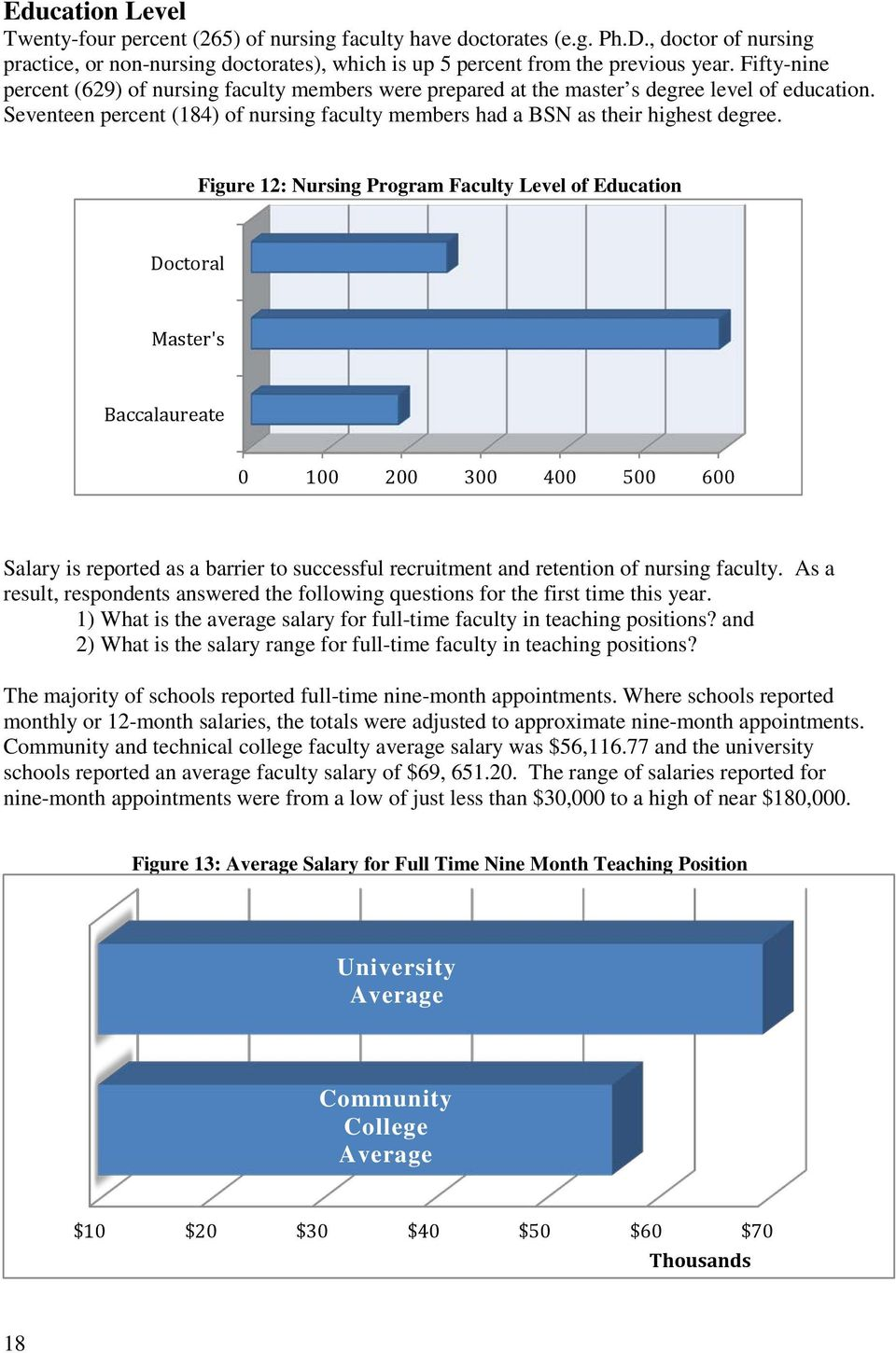Figure 12: Nursing Program Faculty Level of Education Doctoral Master's Baccalaureate 0 100 200 300 400 500 600 Salary is reported as a barrier to successful recruitment and retention of nursing