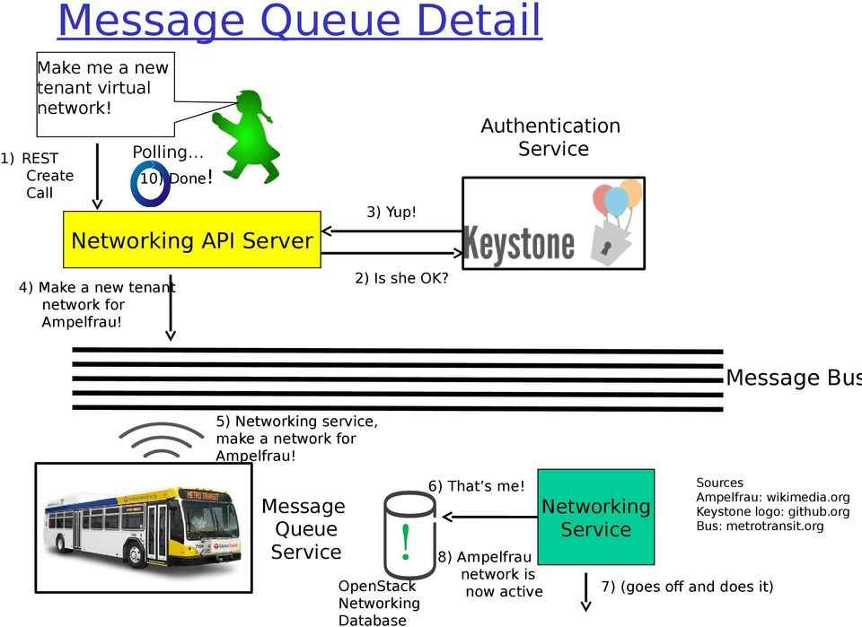 Authentication Service Message Bus 5) Networking service, make a network for Ampelfrau! Message Queue Service!