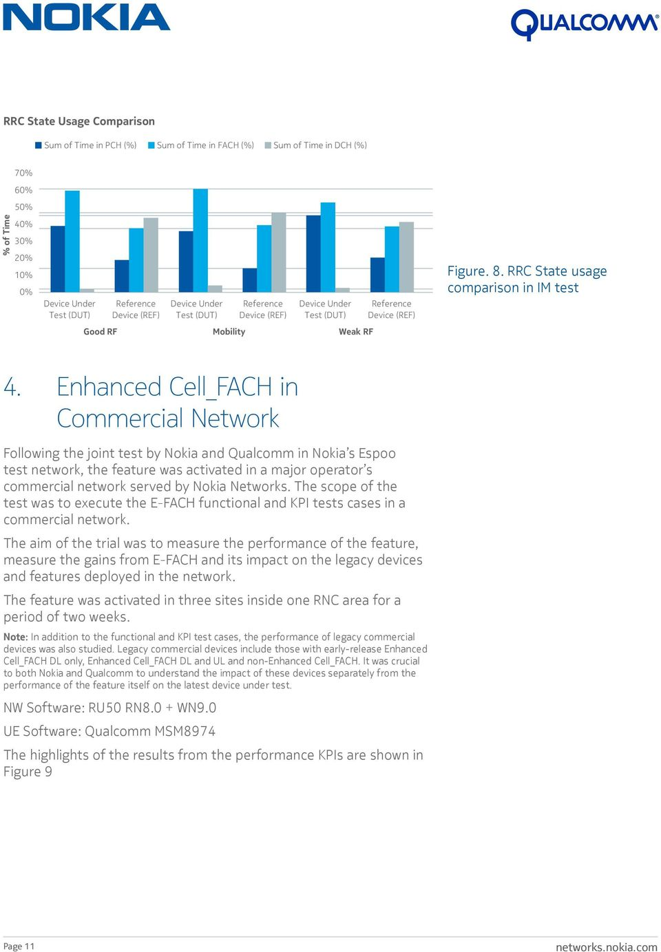 Enhanced Cell_FACH in Commercial Network Following the joint test by Nokia and Qualcomm in Nokia s Espoo test network, the feature was activated in a major operator s commercial network served by