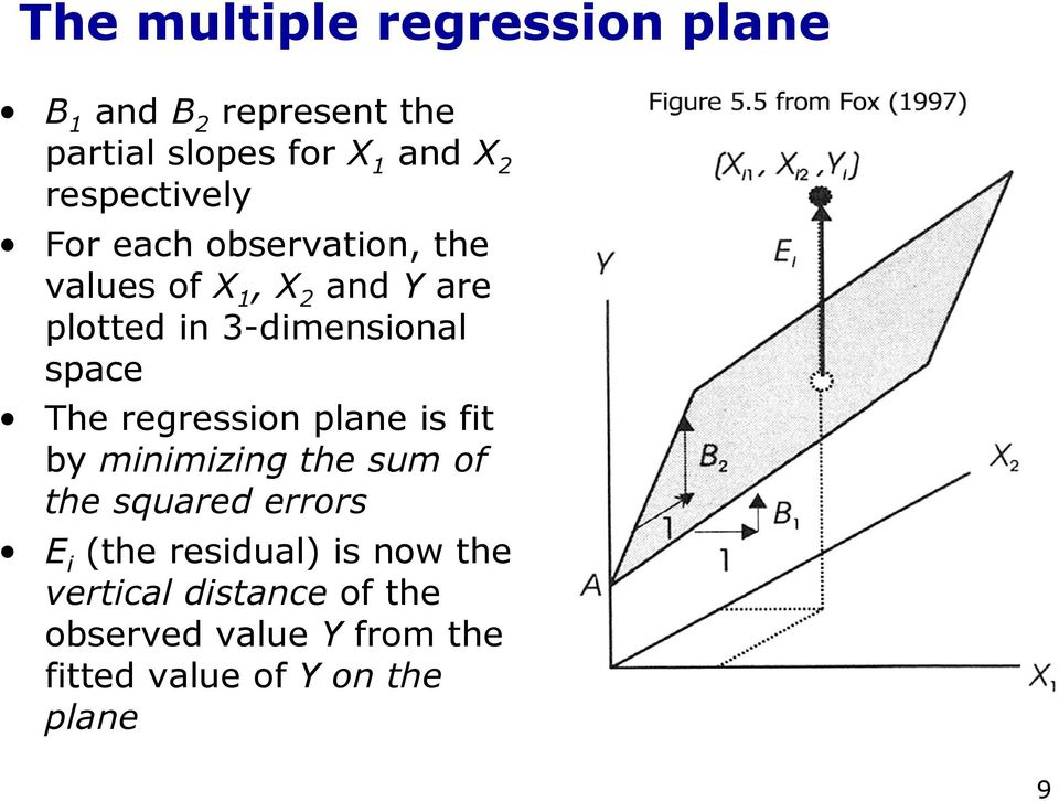 space The regression plane is fit by minimizing the sum of the squared errors E i (the