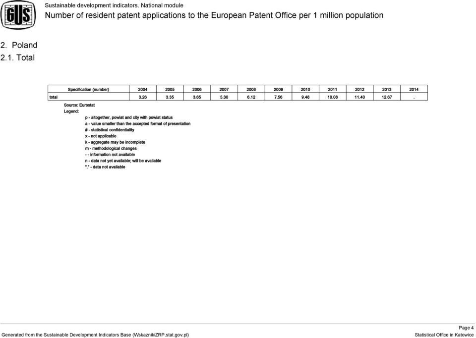 Source: Eurostat Legend: p - altogether, powiat and city with powiat status a - value smaller than the accepted format of