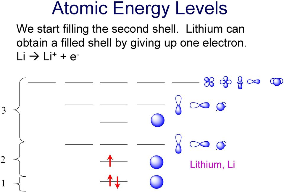 Lithium can obtain a filled shell by