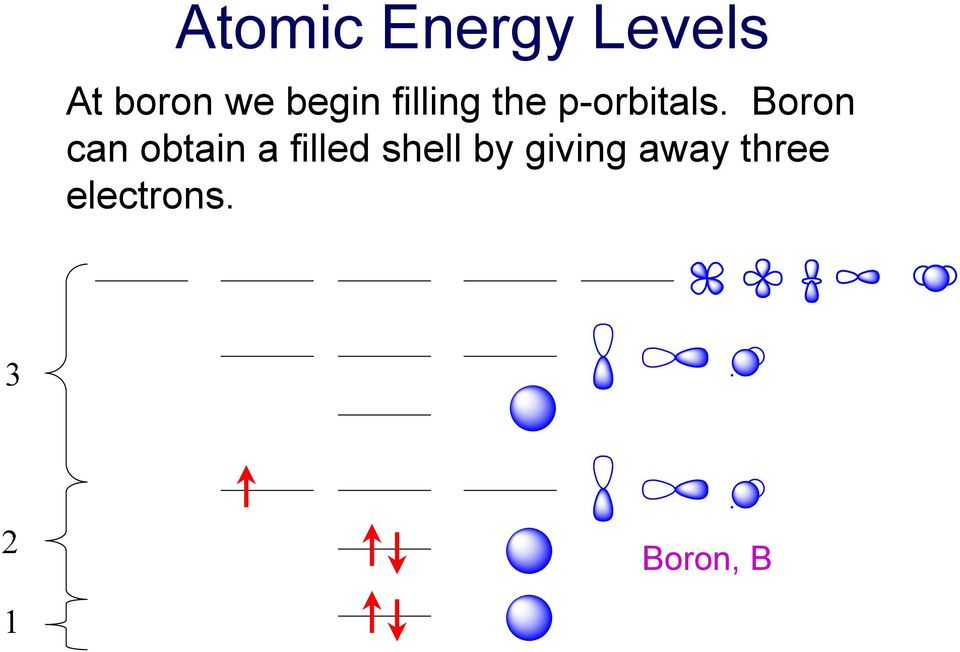 Boron can obtain a filled shell by